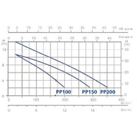 Courbe de performances pompes de filtration GRE