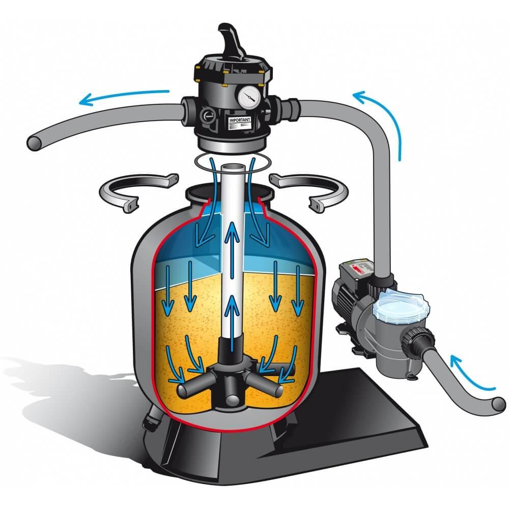 Kit de filtration 13m3 h pour piscine hors sol mypiscine for Piscine hors sol 4m de diametre