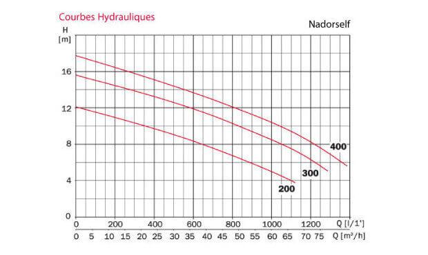 Courbes hydrauliques des pompes NCC Nardoself - MyPiscine