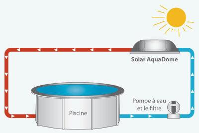 chauffage solaire pour piscine d me solaire aquadome. Black Bedroom Furniture Sets. Home Design Ideas