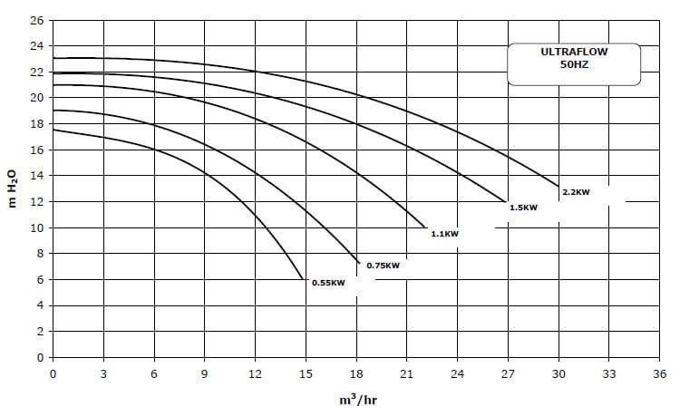 Courbe de débit PUFL071
