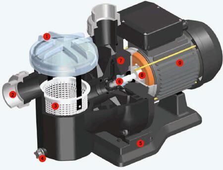 Pompe De Filtration Sena Astralpool Mono 0 75 Cv 9 M3 H