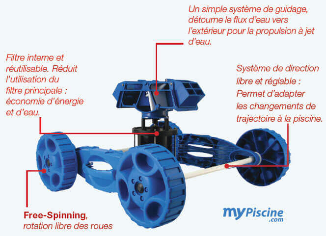 Robot de piscine lectrique g jet mypiscine for Robot pour piscine ronde