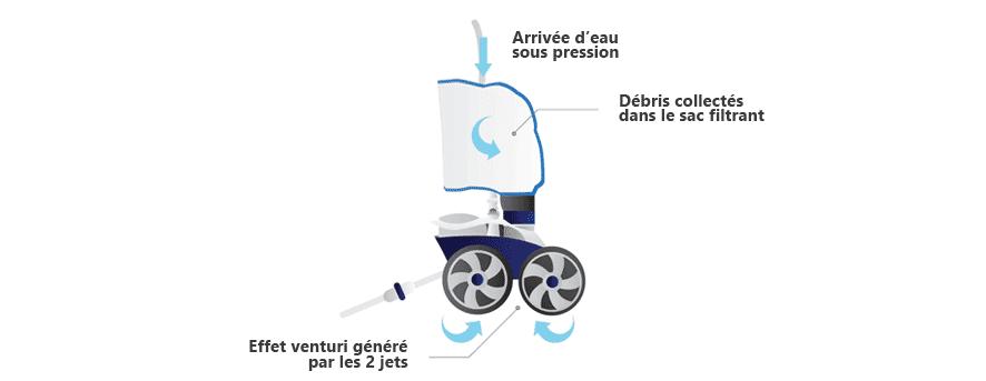 fonctionnement du robot Polaris 3900 sport