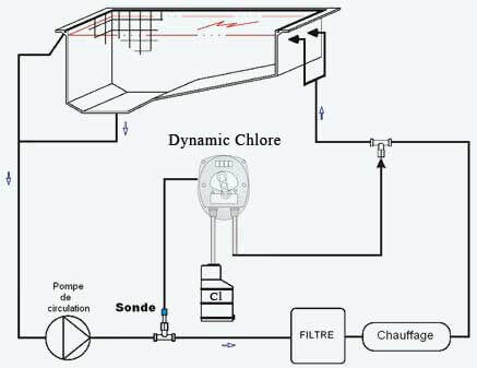 schma dinstallation du rgulateur de chlore - Sonde Pour Regulateur De Ph Piscine